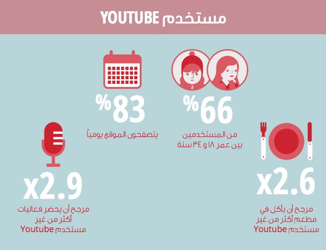 مستخدمو يوتيوب