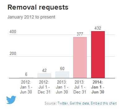 21 تقرير الشفافية من تويتر: زيادة طلبات الحكومات لبيانات المستخدمين بنسبة 46%