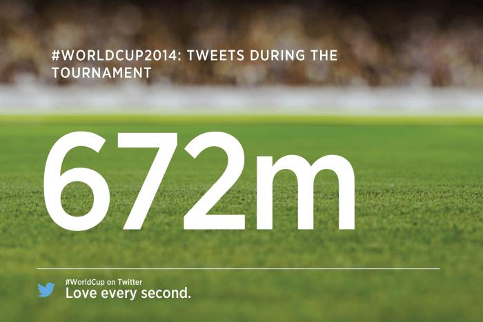 wcTOTAL Total Tweets كأس العالم على تويتر ... الأرقام القياسية