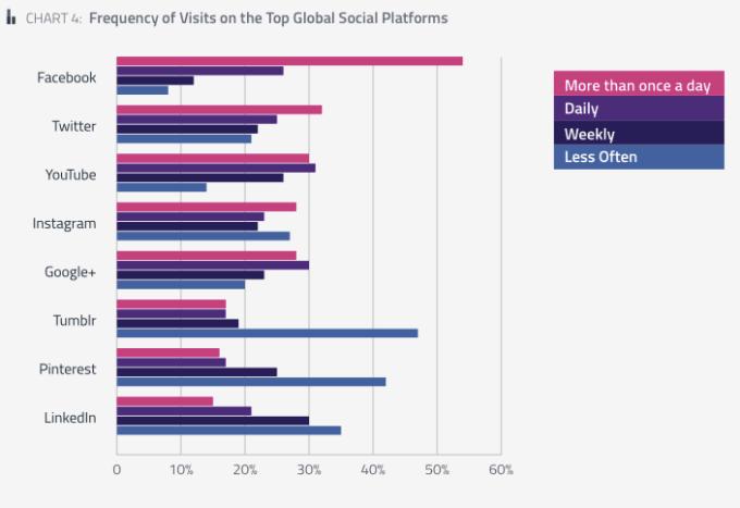 تقرير: تمبلر و سناب شات الأكثر نمواً وسط تراجع فيس بوك