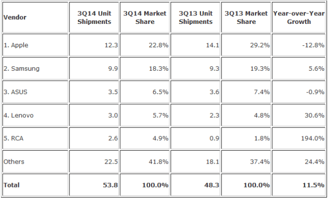 tablets-sales-IDC