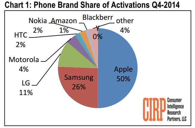 تقارير أمريكية: مبيعات الآيفون تتفوق على سامسونج خلال الربع الأخير