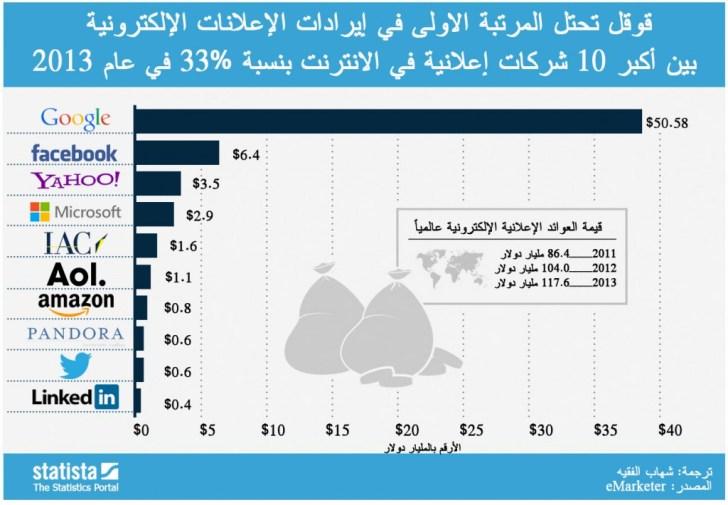 c65c03a02 تجارة الاعلانات الإلكترونية ومركزها في الوطن العربي - عالم التقنية