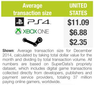 superdata-digital-console-avg-transaction