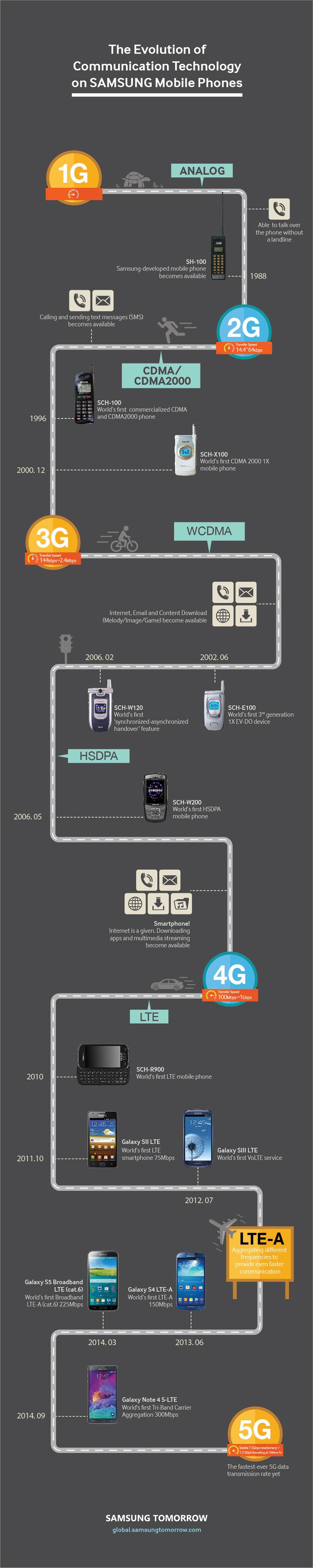 Communication_Technology_info_global_os_final