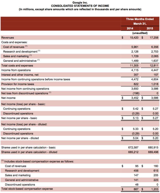 إيرادات قوقل الربع الأول 2015