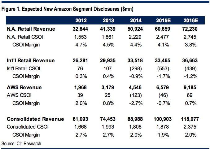 aws-revenue-margin-expected-citi