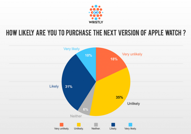 330-people-unhappy-with-the-Apple-Watch-are-surveyed