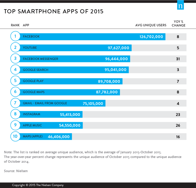 top-smartphone-apps-of-2015-9478-top-digital-2015-wirepost-d2