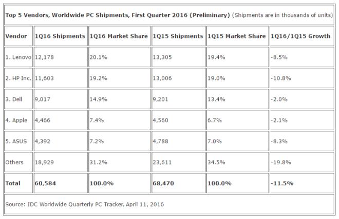 Q1-2016-PC-marketshare