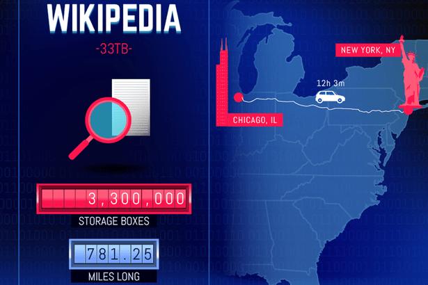 Wikipedia-infographic
