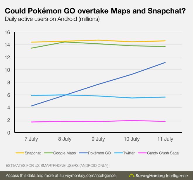 pokemon-go-us-stats