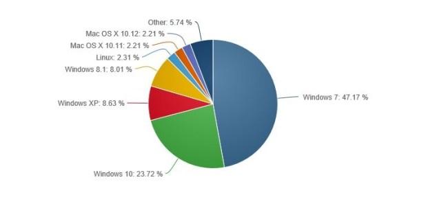 %d8%a5%d8%ad%d8%b5%d8%a7%d8%a6%d9%8a%d8%a7%d8%aa-%d9%88%d9%8a%d9%86%d8%af%d9%88%d8%b2-10