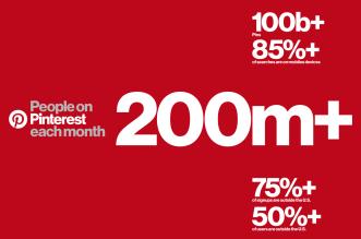 200 million people of Pinterest