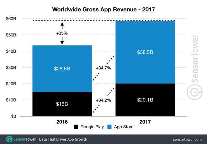 الإنفاق على ألعاب الموبايل تجاوز 48 مليار دولار العام الماضي