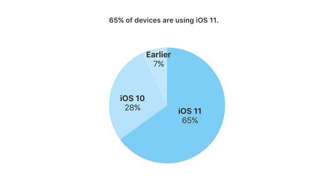 الأخطاء تؤثر على إنتشار نظام iOS11 مقارنة بـ iOS10