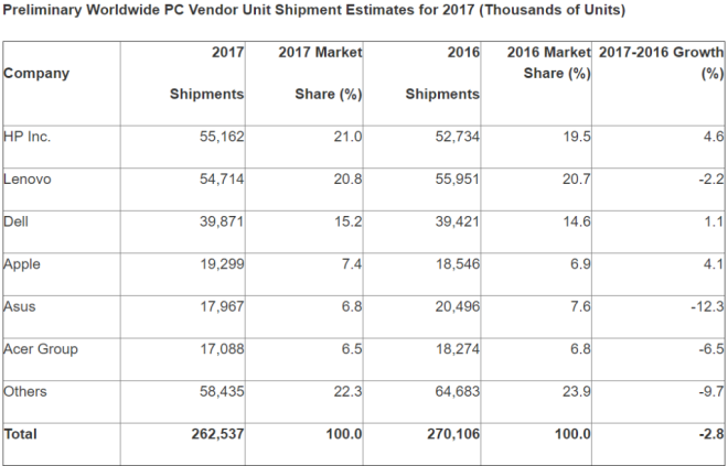 HP shipped the most PCs in 2017