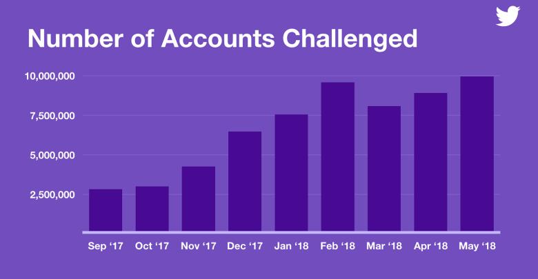 تويتر توقف نحو 10 ملايين محاولة تسجيل لحسابات وهمية أسبوعياً
