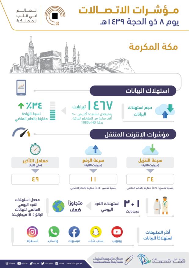 24 مليون مكالمة ناجحة محليًا ودوليًا في مكة المكرمة في الثامن من ذو الحجة