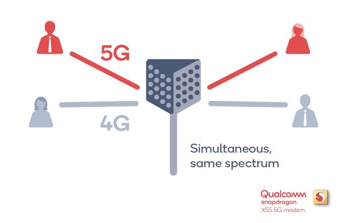 كوالكوم تعلن عن جيل جديد من مودمات 5G يقدم دعم أوسع للأجهزة