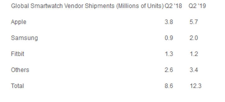 Screenshot_2019-08-09-Strategy-Analytics-Global-Smartwatch-Shipments-Jump-to-12-Million-Units-in-Q2-2019-Strategy-Analytics...