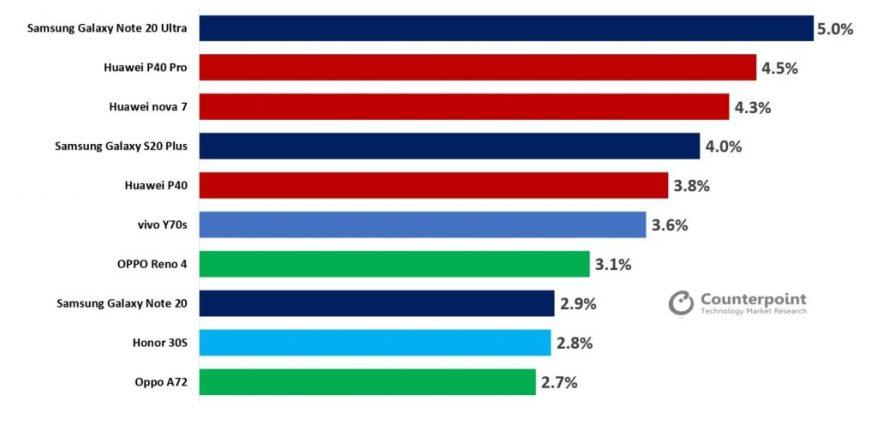 Samsung Galaxy Note 20 Ultra arrive en tête de la liste des téléphones 5G les plus vendus au cours de la dernière période, suivi par Huawei P40 Pro - les smartphones les plus vendus 5G