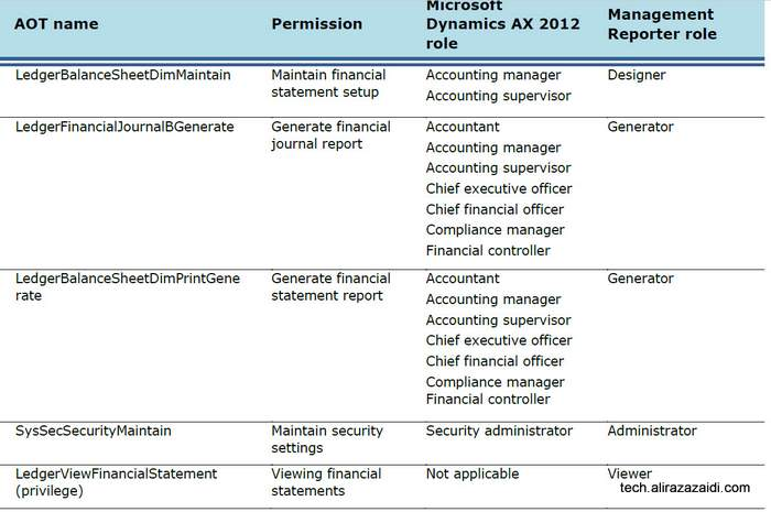 Microsoft Management  Report  安装, 配置并连接 Dynamics Ax 2012 R3 / Microsoft Management  Report  installation, configuration links Dynamics Ax 2012 R3