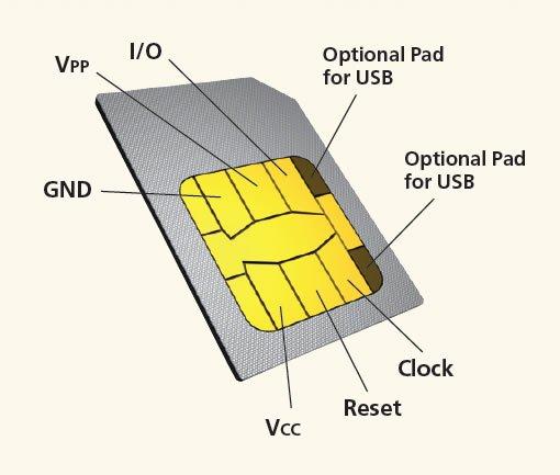 clone sim card -details of SIM