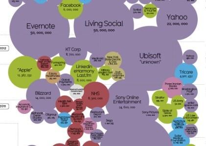 's Werelds grootste gegevenslekken 2004-2013 [Infographic] thumb