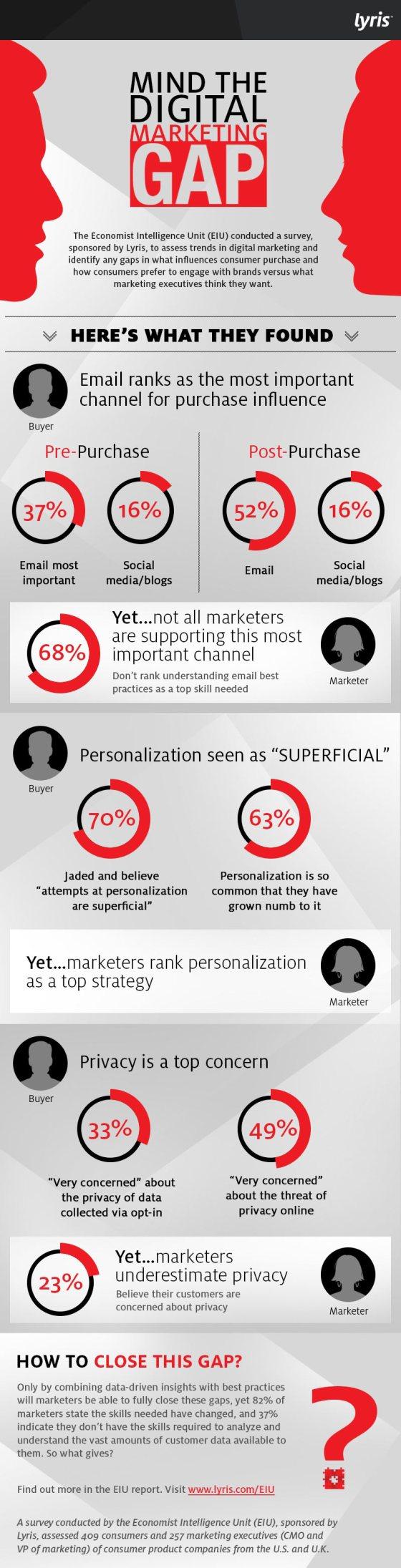 De kloof tussen consumenten voorkeur en marketeers Infographic