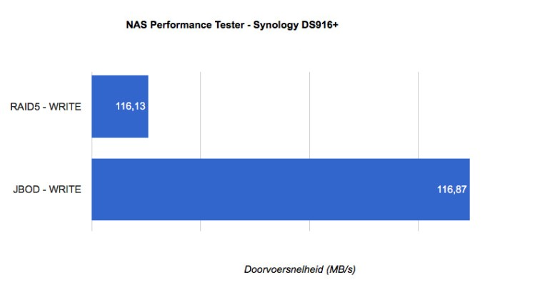synology-ds916-write-naspt-tech365
