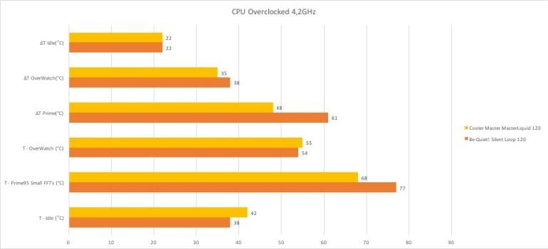 CPU koeler benchmark - Overclocked - Cooler Master MasterLiquid120
