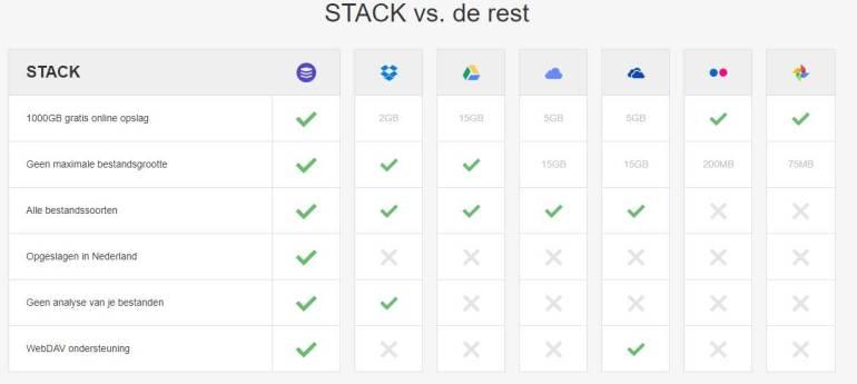 Stack versus de rest