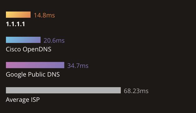 Cloudfalare DNS service