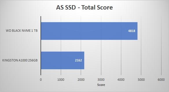 2018REV01 - AS SSD Total Score