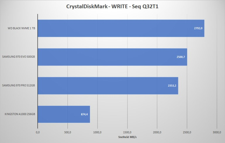 M2SSD_2018REV1_CrystalDiskMark_W-SEQQ32T1