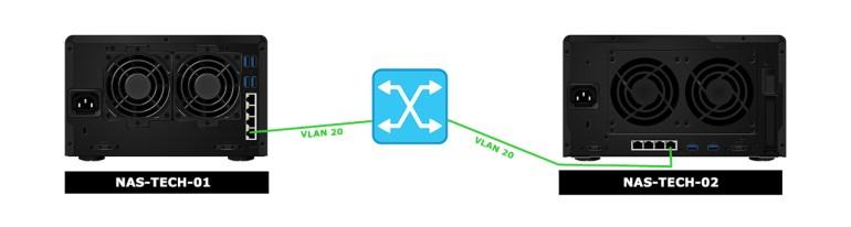Synology VMM Snapshot replication netwerk overzicht