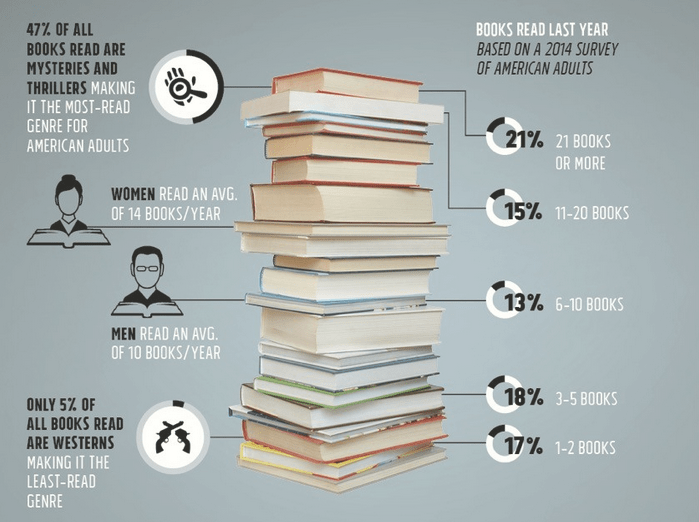 INFOGRAPHIC Book Buying And Reading In The US