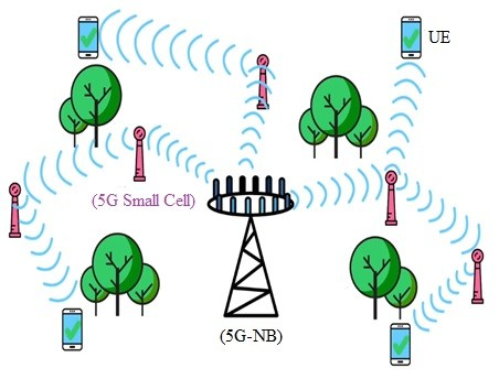 5G MIMO Beamforming