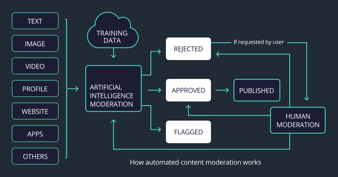 Automated moderation