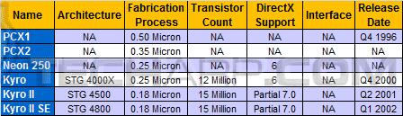 Desktop Graphics Card Comparison Guide - PowerVR