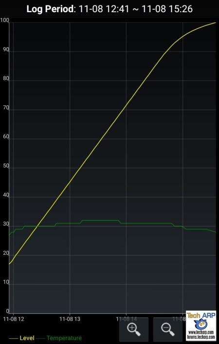 Alcatel Flash 2 battery recharging performance