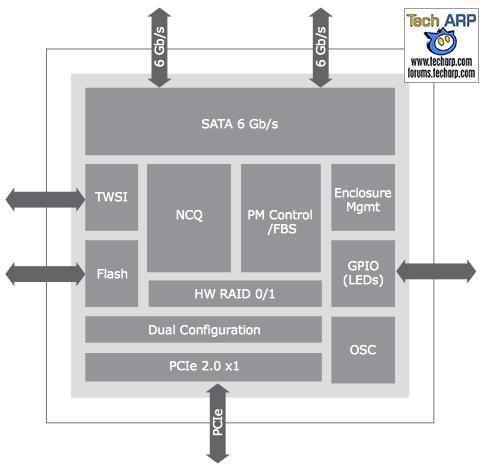 Marvell 88SE9171 Block Diagram