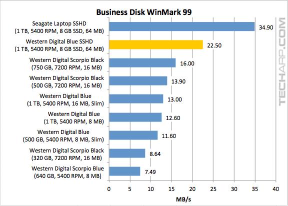 WD Blue SSHD (WD10J31X) Business Disk WinMark