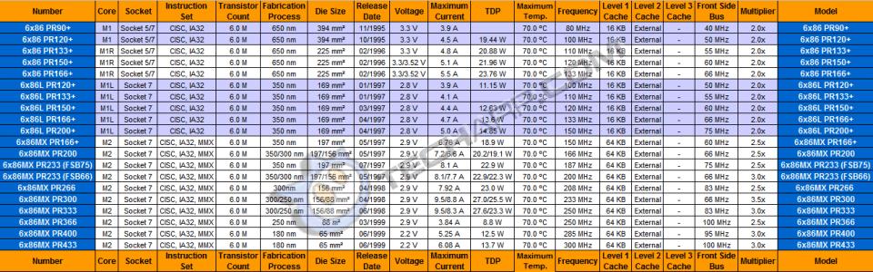 Desktop CPU Comparison - Cyrix