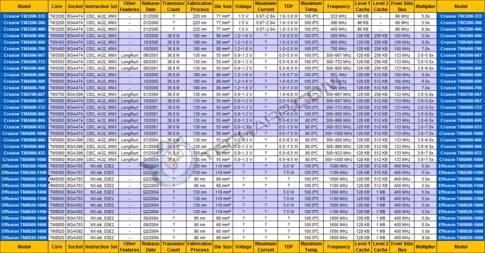 Mobile CPU Comparison Guide - Transmeta