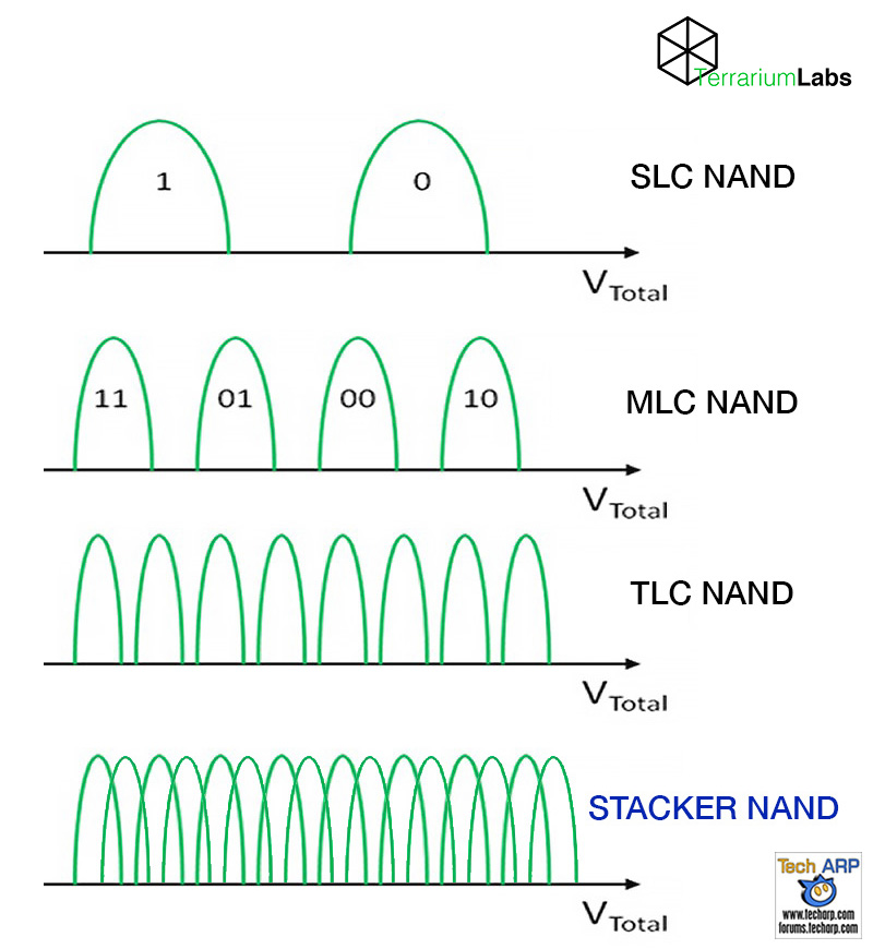 Stacker NAND technology comparison