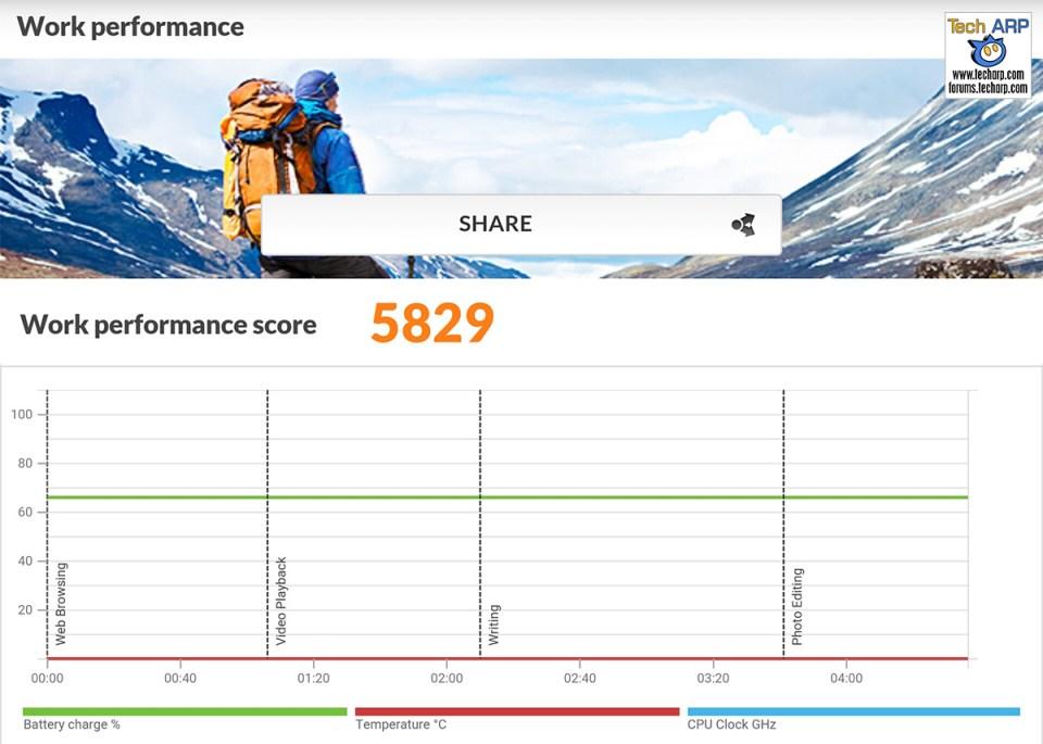 ASUS ZenFone Zoom (ZX551ML) PCMark results
