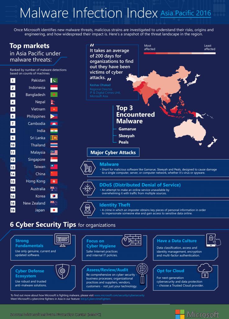Microsoft Asia Cyber Trust Experience 2016