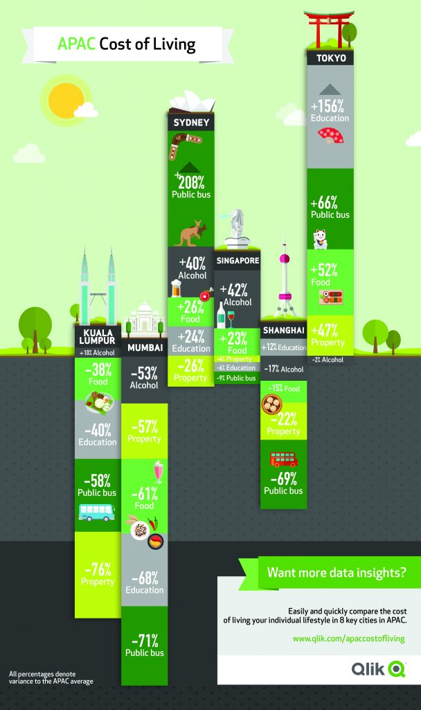 Qlik APAC cost of living app